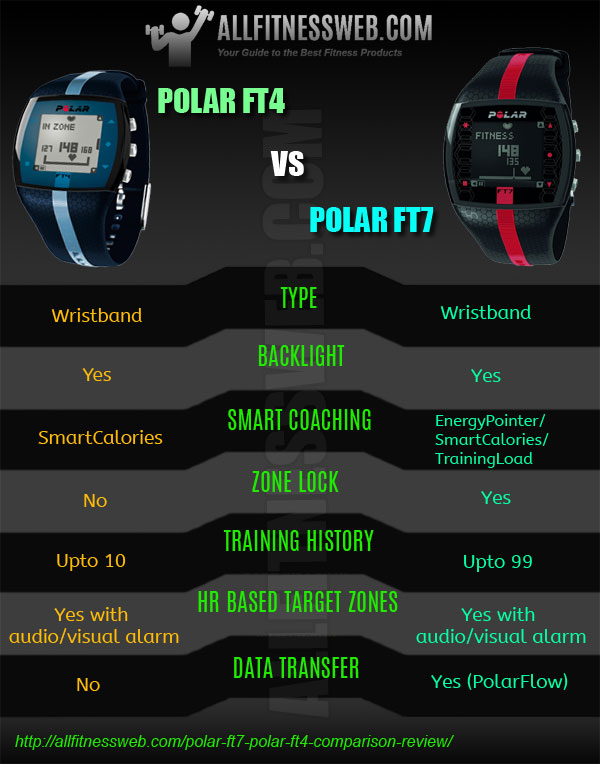 polar-ft4-and-ft7-infographic