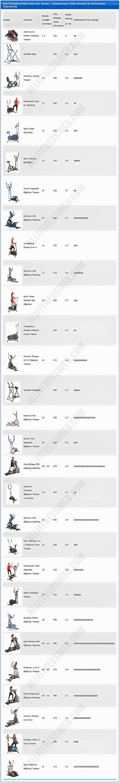 Best-elliptical-machines-for-home-comparison-chart