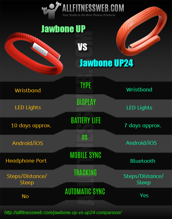 jawbone-up compared with up24-infographic