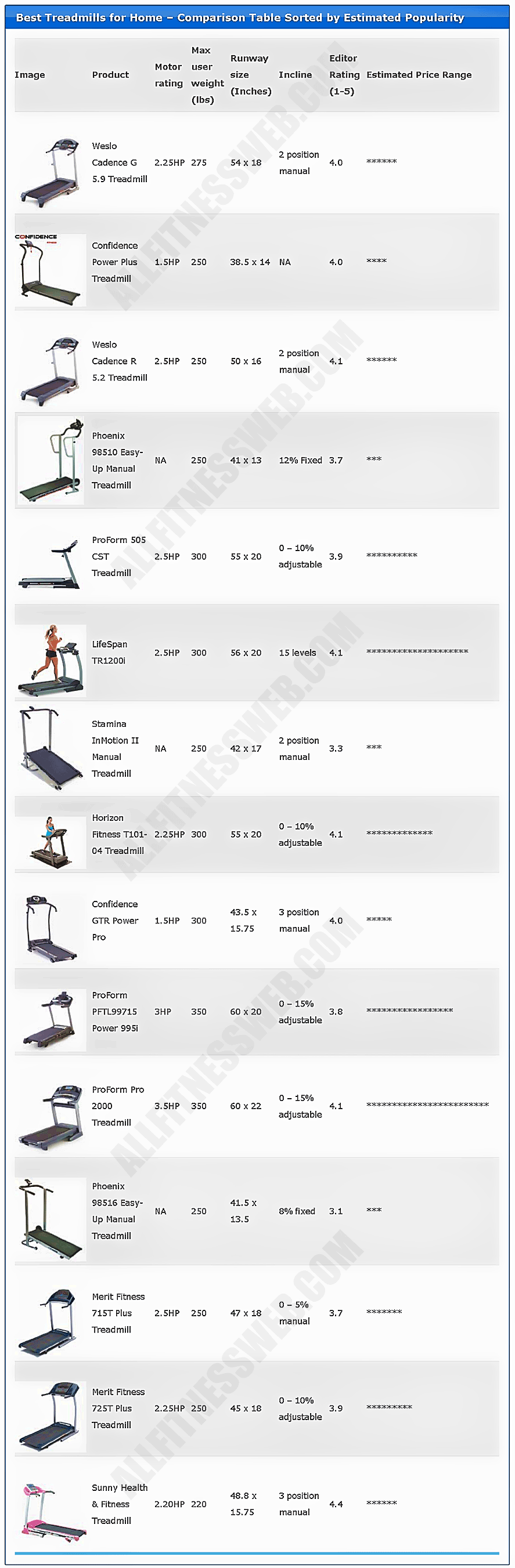 Best-treadmills-for-home-comparison-table-2