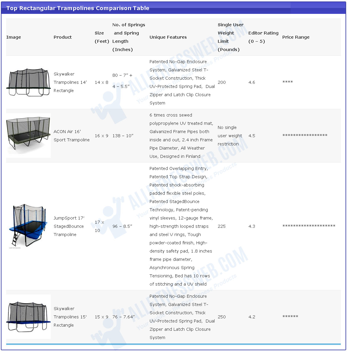 Best rectangle trampolines comparison table