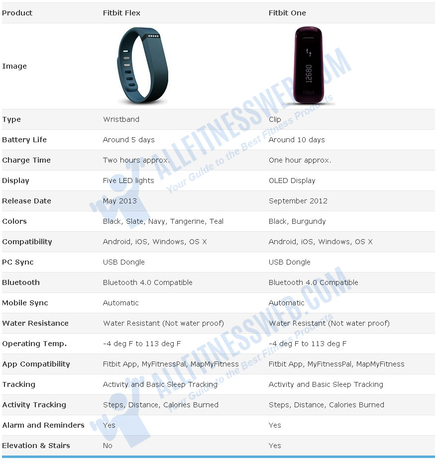 comparison-table-fitbit-flex-and-fitbit-one