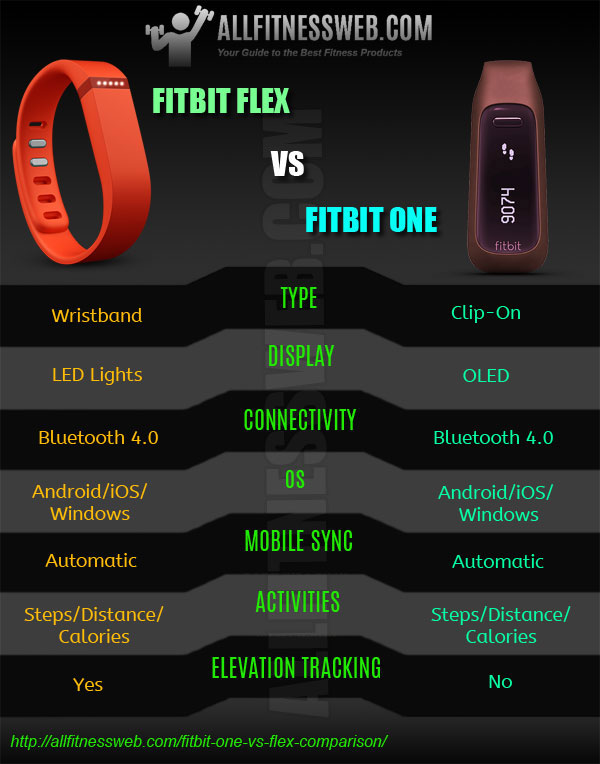 fitbit-one-flex-comparison-infographic