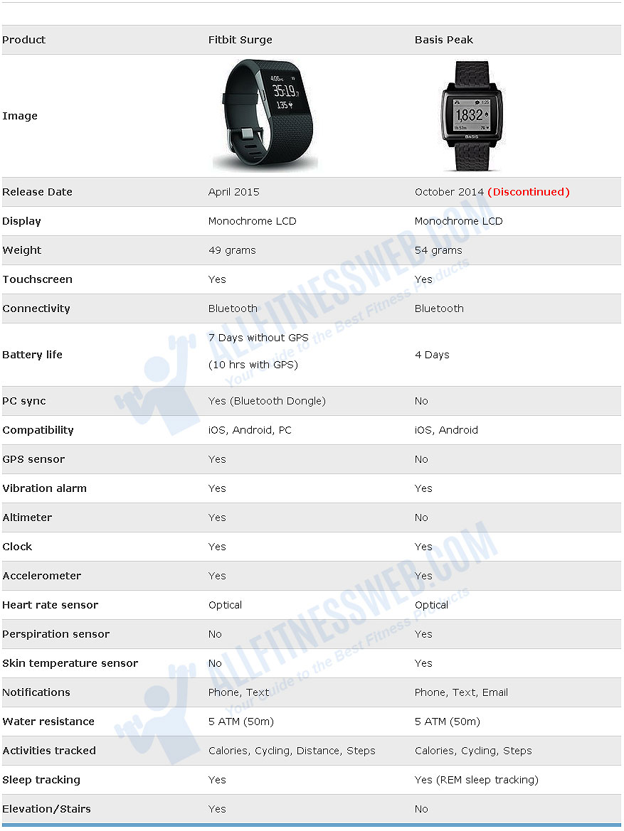 Comparison-table-for-fitbit-surge-and-Basis-peak
