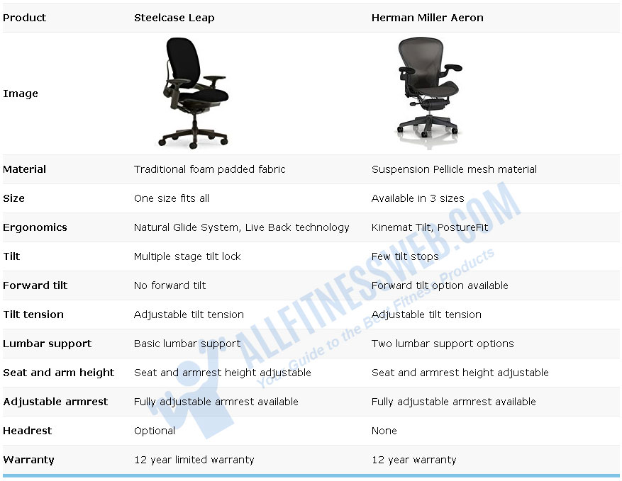 Steelcase-Leap-and-Herman-Miller-Aeron-Chairs-Compare-Chart